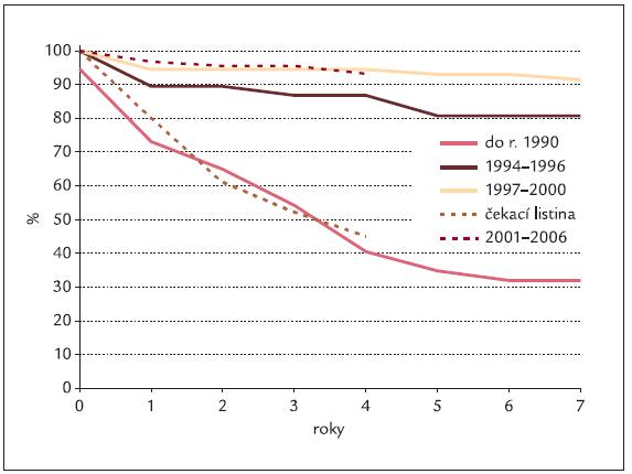 Kumulativní přežívání pacientů po kombinovaných transplantacích ledviny pankreatu provedených v IKEM v různých obdobích vývoje transplantačních programu v porovnání s přežíváním čekatelů, u nichž se transplantaci nepodařilo uskutečnit. Přežívání čekatelů transplantace je hodnoceno v období let 1994–2006.