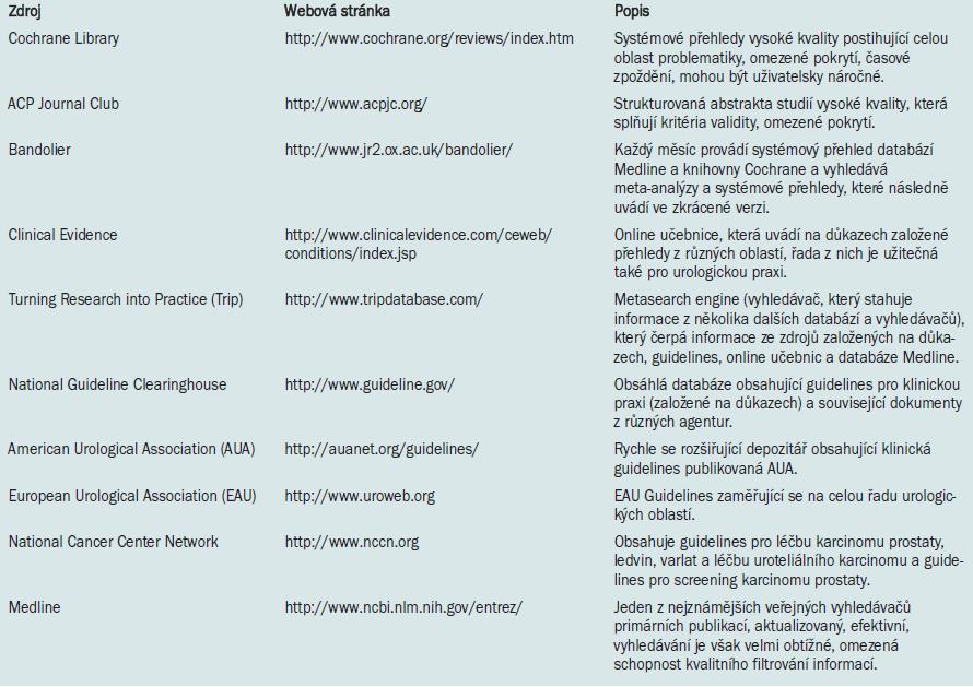 Elektronické databáze obsahující guidelines a primární důkazy.