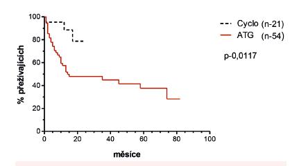 Pravděpodobnost OS po HCT od nepříbuzných dárců s 1 HLA neshodou (7/8) v závislosti na použitém režimu pro prevenci GVHD (ATG vs. Cyclo)