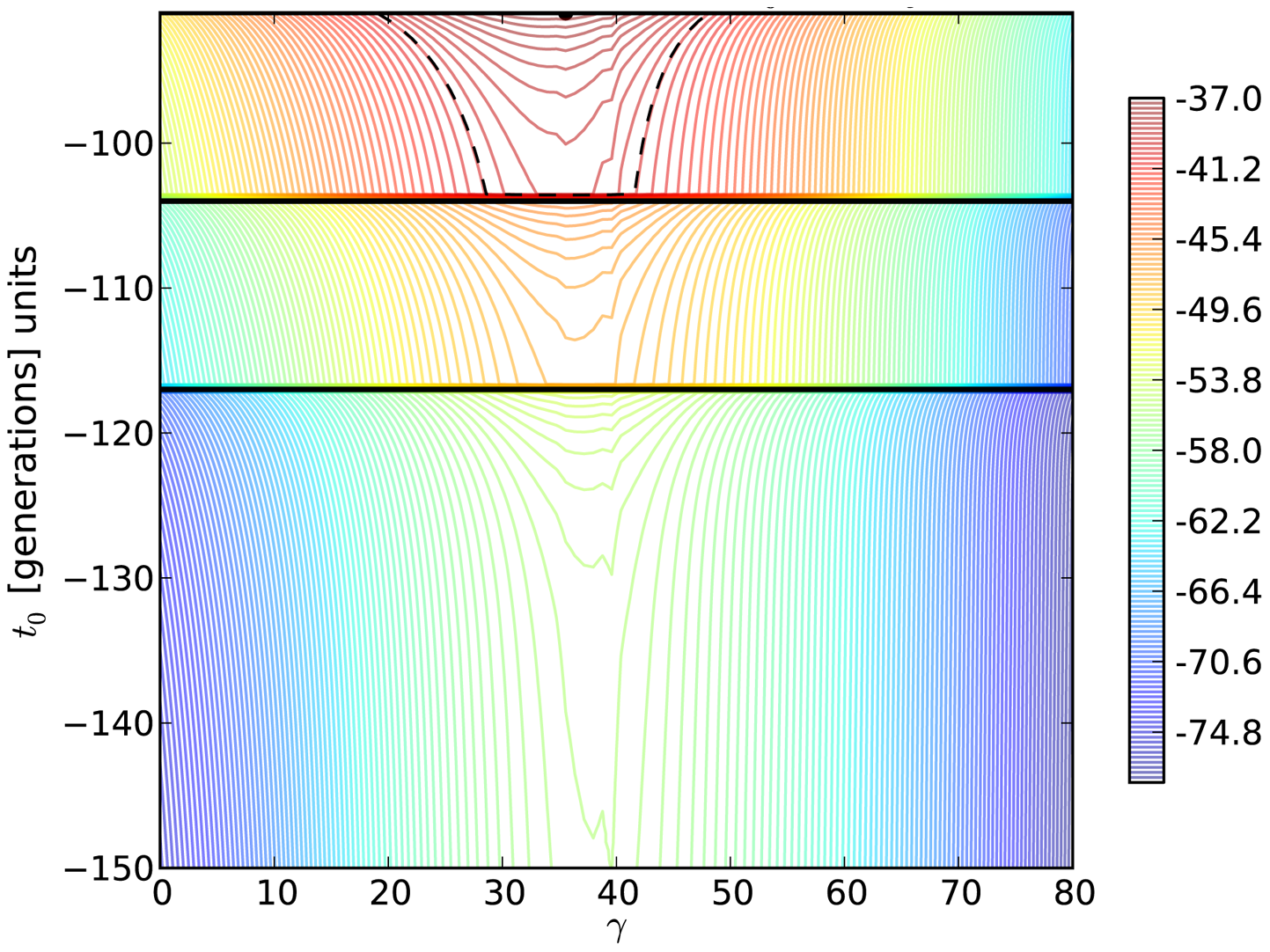 Log-likelihood contours for the H275Y resistance mutation in the presence of oseltamivir.