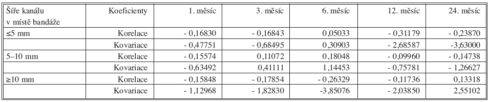 Kovariační a korelační koeficienty mezi úbytkem hmotnosti a šíři kanálu v místě bandáže po uplynutí 1, 3, 6, 12 a 24 měsíců od operace. Tab. 7 Covariate and correlation coefficients between weight loss and width of artefitial constriction after 1, 3, 6, 12 and 24 months postoperatively