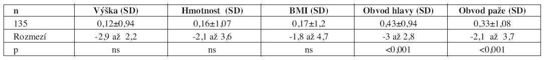 Základní antropometrické ukazatele u 135 dětí (59 dívek a 76 chlapců) počatých po ICSI, porovnání s běžnou populací