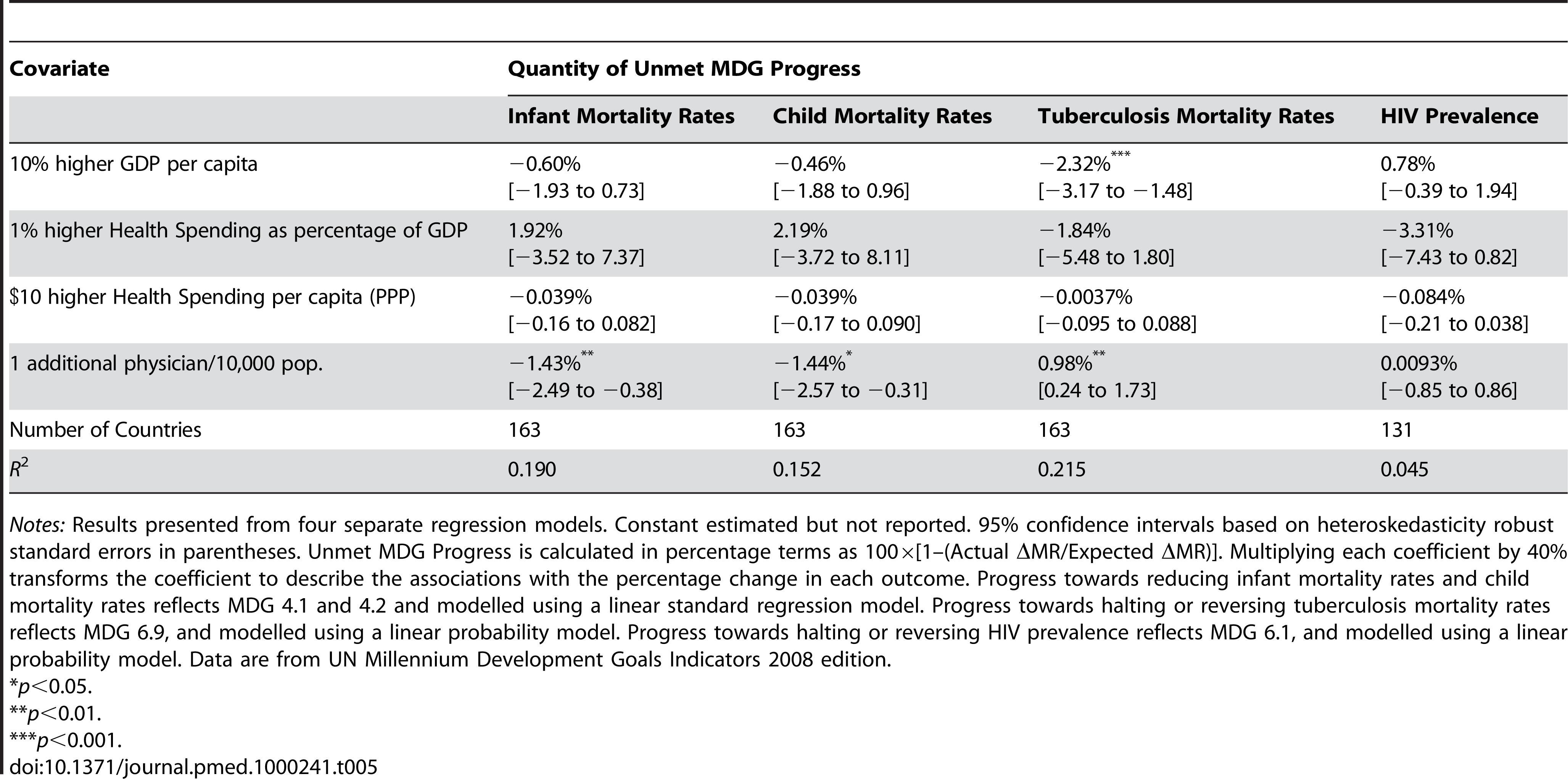 Associations of GDP per capita, health spending/GDP, health spending, and physicians per capita with percentage of unmet progress toward health MDGs.