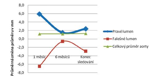 Průměrné změny velikostí jednotlivých lumin v úrovni L 1 Graph 1. Mean changes in the individual lumen sizes at the level of L 1