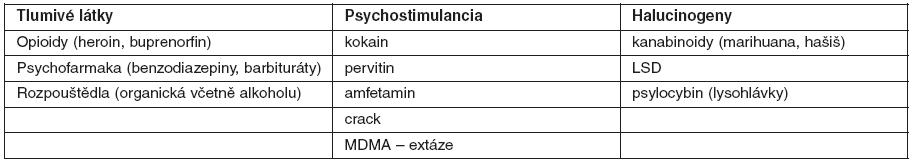 Dělení drog podle převládajícího účinku