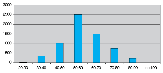 Počet atestovaných praktických lékařů dle věkových kategorií (zdroj ČLK)