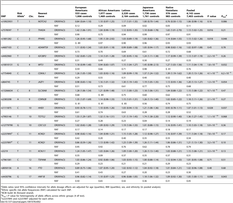 "The association of known risk alleles for T2D by race/ethnicity.<em class=""ref"">a</em><em class=""ref"">b</em>"