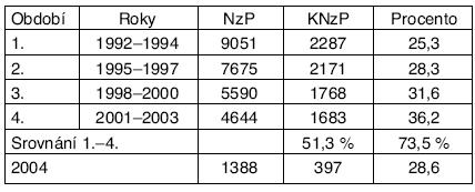 NzP a KNzP v 3letých intervalech v ČR v období 1992–2004