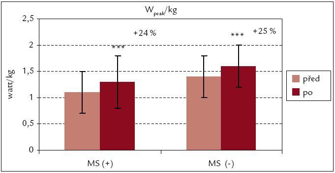 Vrcholový výkon na 1 kg hmotnosti před rehabilitací a po ní – srovnání souborů MS(+) a MS(–). *** p < 0,001