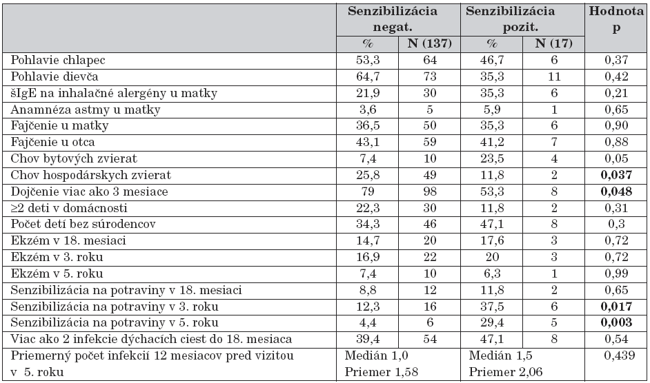 Rizikové faktory pre atopickú senzibilizáciu na inhalačné alergény v 5. roku života.