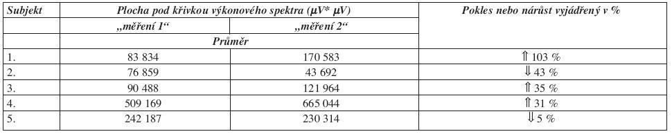 Procentuální vyjádření poklesu nebo nárůstu plochy pod křivkou výkonového spektra u m. flexor carpi ulnaris.
