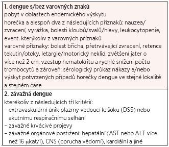 Současná klasifikace horečky dengue dle WHO (2009)