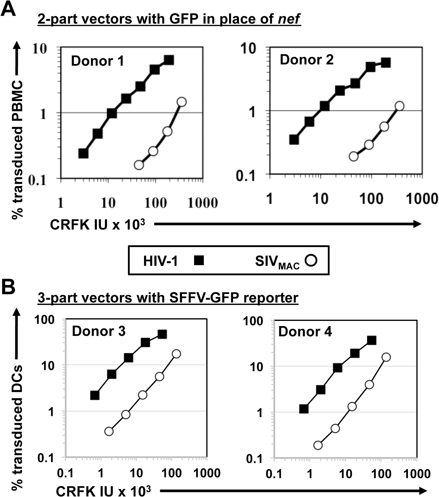 SIV<sub>MAC</sub> transduction of human peripheral blood mononuclear cells or of monocyte derived dendritic cells is less efficient than by HIV-1.