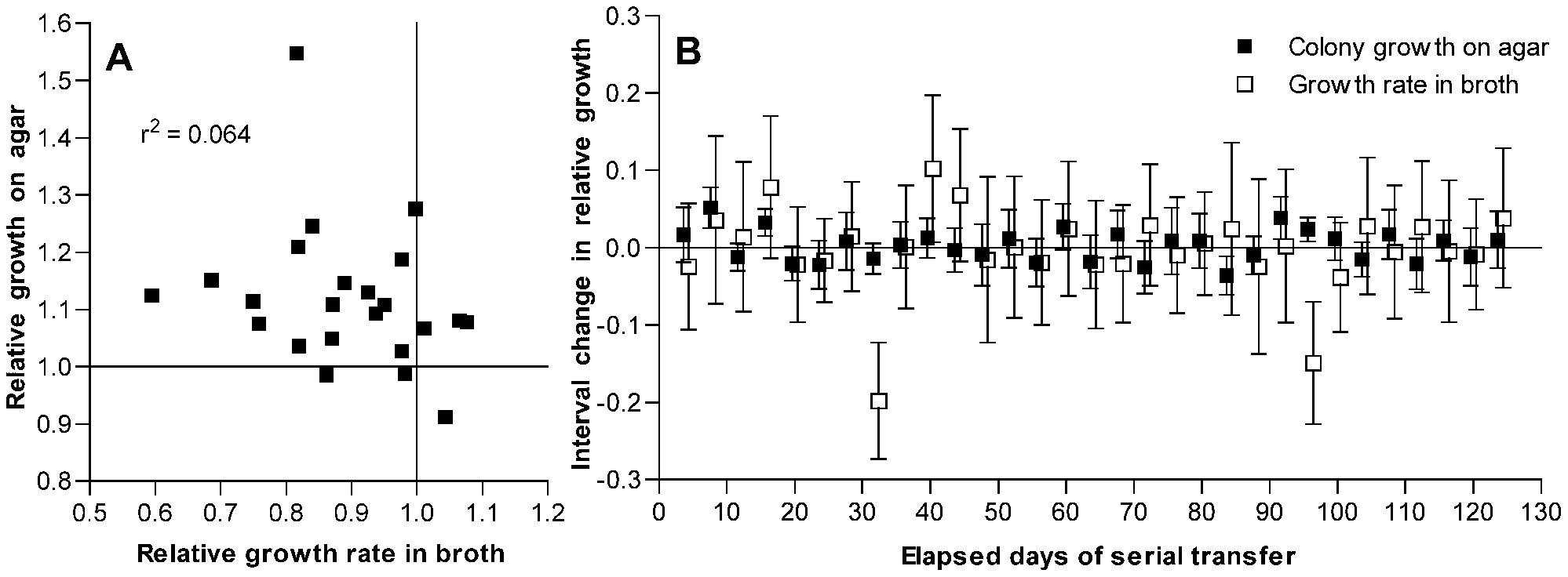 Changes in fitness of passaged isolates for growth on agar plates as compared to broth.