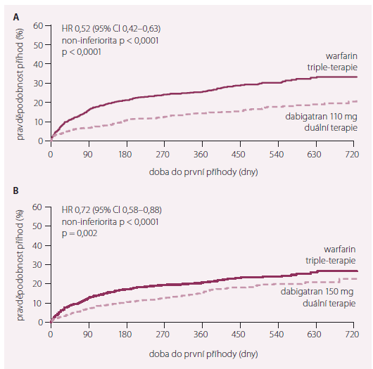 Studie RE-DUAL PCI. Primární cíl – doba do prvního velkého krvácení nebo klinicky významného krvácení.