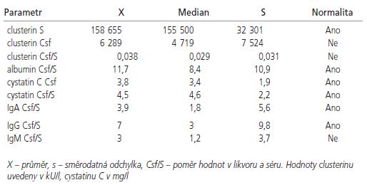 Hodnoty vybraných měřených ukazatelů u celé skupiny vyšetřovaných (n = 37).