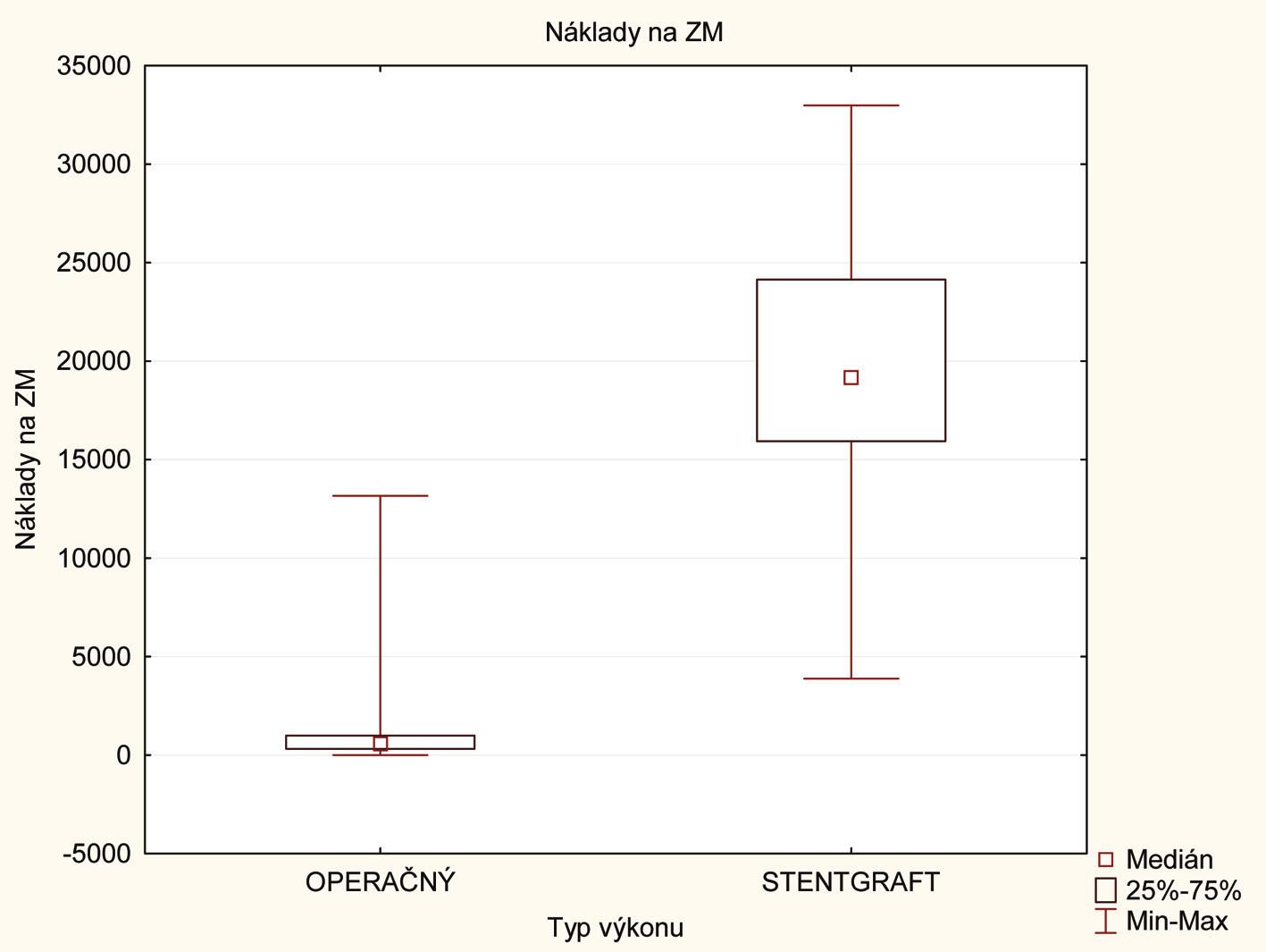Krabicový graf porovnania nákladov na krv a deriváty so znázornením mediánu, kvartilov (25–75%) a variačného rozpätia Graph 6: Box plots comparing the cost of blood and derivatives, showing median, quartiles (25–75%) and variation margin