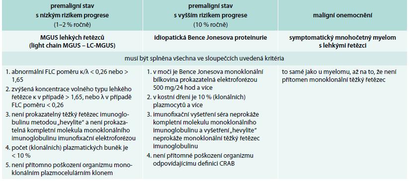 Definice jednotek provázených pouze klonálními volnými lehkými řetězci imunoglobulinu kappa nebo lambda dle International Myeloma Working Group 2010