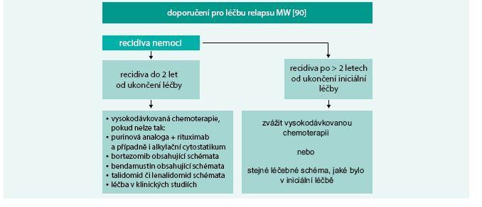 Schéma 2. Doporučení pro léčbu relapsu MW [90]