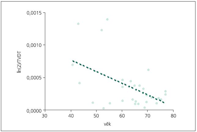 Korelace rychlosti růstu (převrácené hodnoty TVDT) na věku nemocných. Pearsonův korelační koeficient = – 0,498; p = 0,006.