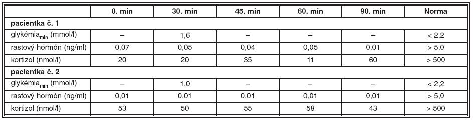 Výsledky stimulačných testov s postinzulínovou hypoglykémiou u pacientky č. 1 a pacientky č. 2