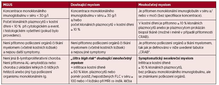 Srovnání kritérií MGUS, asymptomatického a symptomatického mnohočetného myelomu