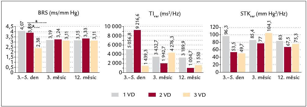 Vývoj autonomních parametrů dle počtu postižených koronárních tepen: 1VD (šedá), 2VD (červená) a 3VD (žlutá). *p < 0,05