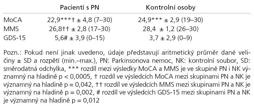 Základní popisné charakteristiky výsledků v testech MoCA a MMS u pacientského a kontrolního souboru.