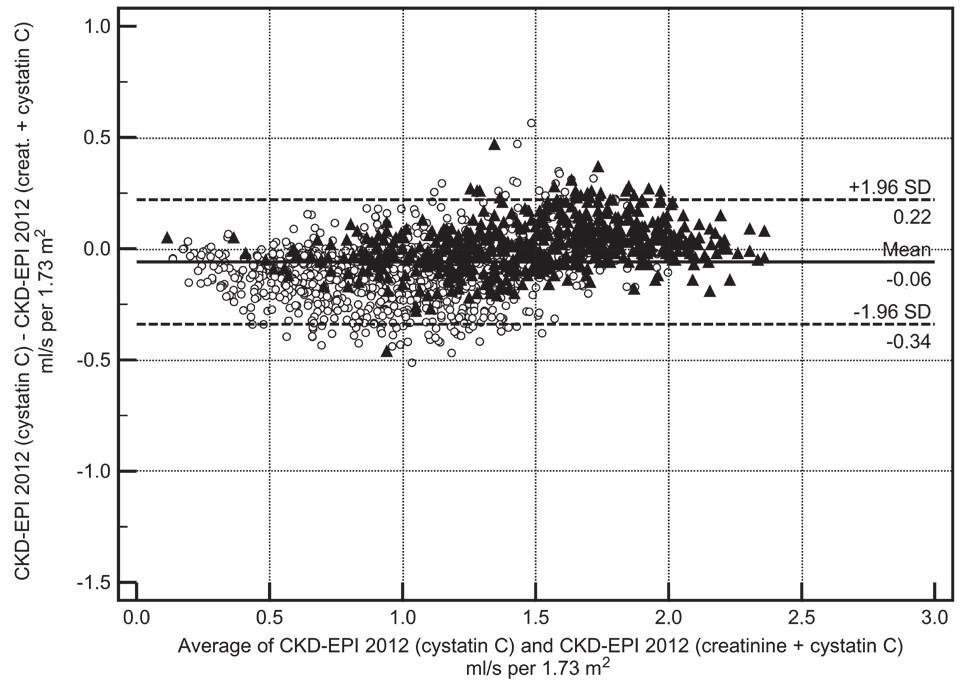 Fig. 2 . Relationship between eGFR calculated by CKD-EPI 2012 (cystatin C) and CKD-EPI 2012 (creatinine + cystatin C), described by Bland-Altman difference plot. Triangle – Hospital Zlín, open circle – IKEM Praha (Prague)