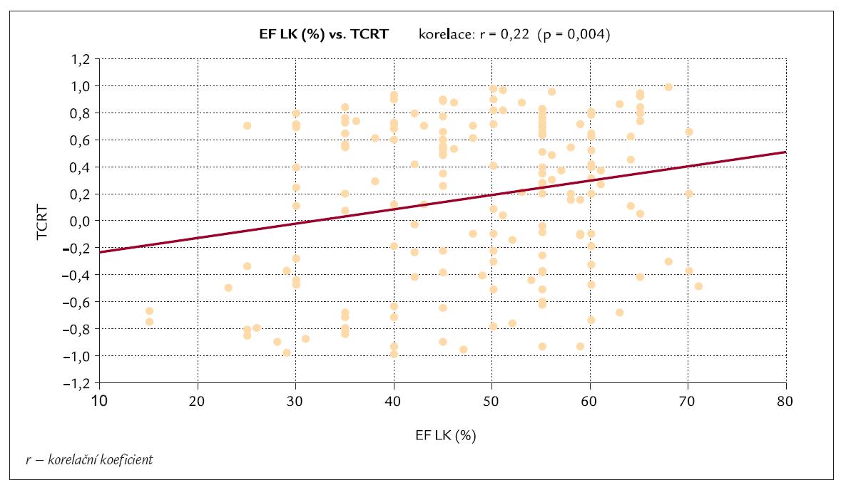 Korelace mezi hodnotami TCRT a hodnotami ejekční frakce levé komory (EF LK).