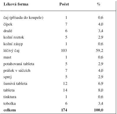 Humánní vyhrazená léčiva 1998<sup>17)</sup> podle lékových forem