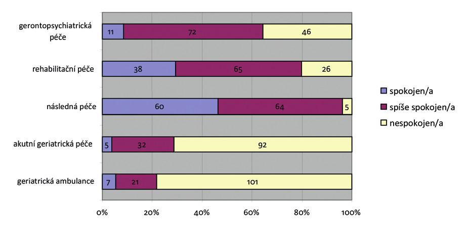 Spokojenost s dostupností geriatrické péče Zdroj: vlastní dotazníkové šetření