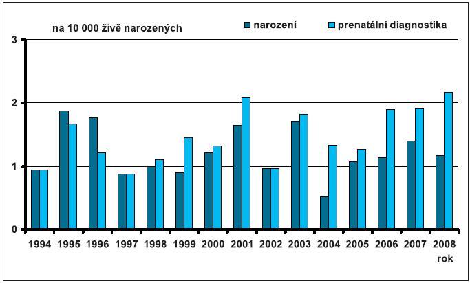 Prenatální a postnatální záchyt omfalokély v České republice v období 1994–2008