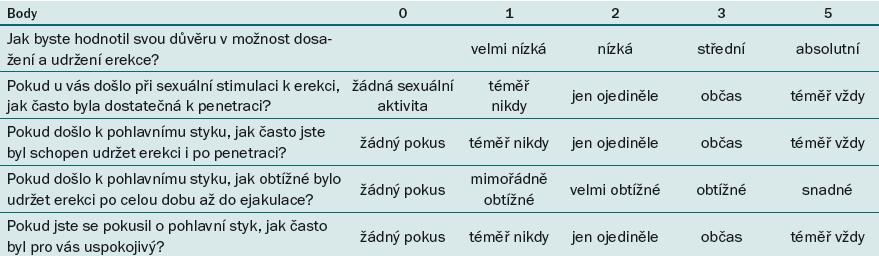 Dotazník sexuálního zdraví muže – IIEF-5. Čerpáno a modifikováno dle [27].