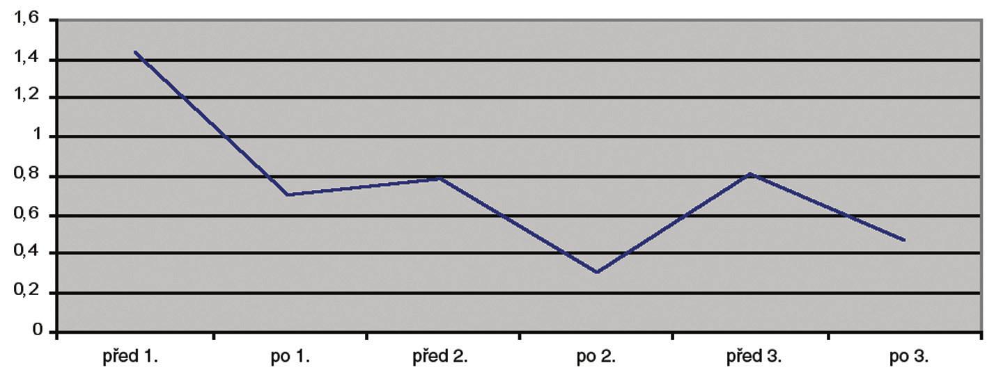 Stav zkrácených svalů v průběhu lázeňské léčby se zaměřením na trapézové svaly (zkrácení hodnoceno škálou 0-2).