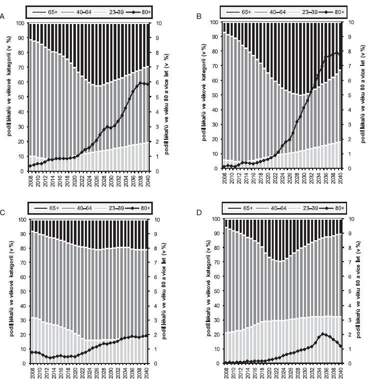 Projekce věkové struktury lékařů podle jednotlivých oborů primární zdravotní péče podle modelu zachování současného počtu vstupujících (k 1. 1. daného roku)