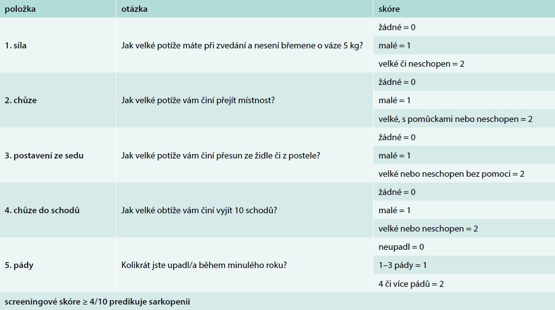 Dotazník SARC-F pro screening sarkopenie, česká verze. Upraveno podle [37]
