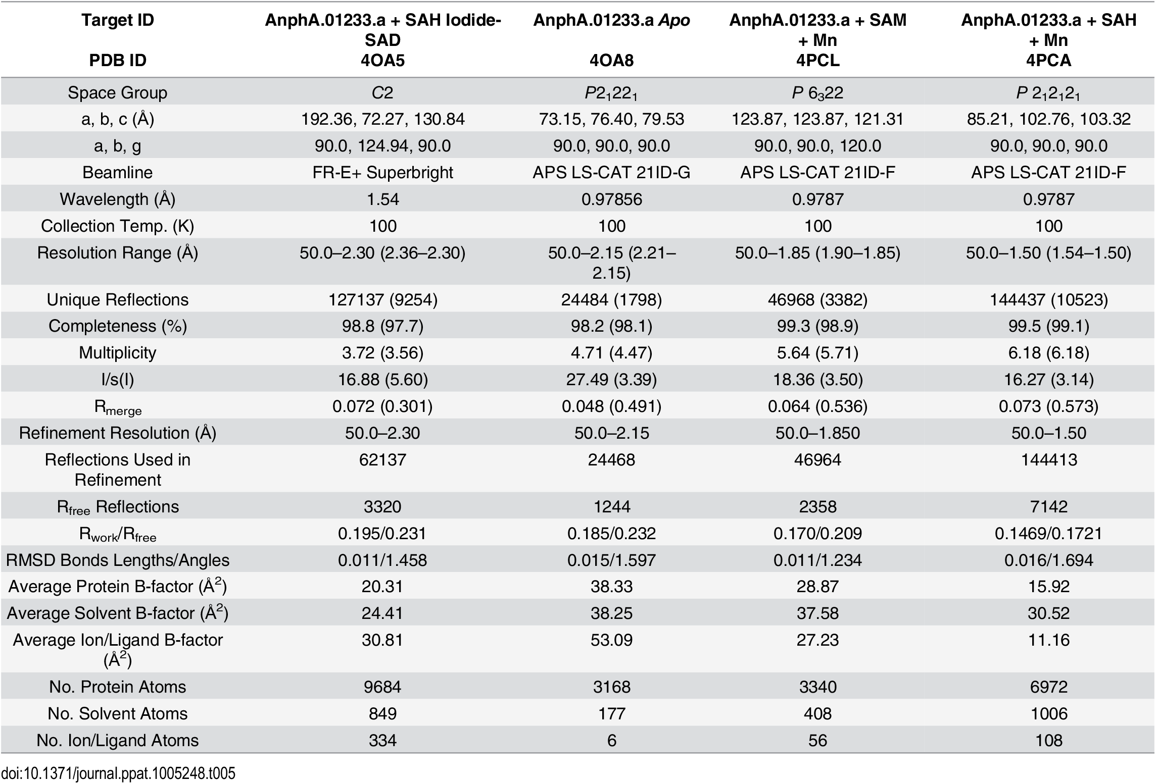 X-ray reflection and refinement statistics.