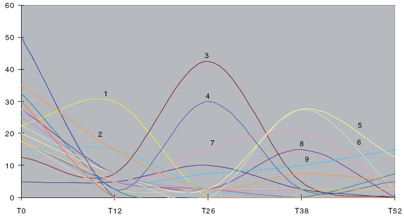 Vývoj PCDAI ve skupině léčených jinak než kombinací prednison/methylprednisolon + azathioprin. Komentáře v tab. 10 (osa X – čas, osa Y – PCDAI).