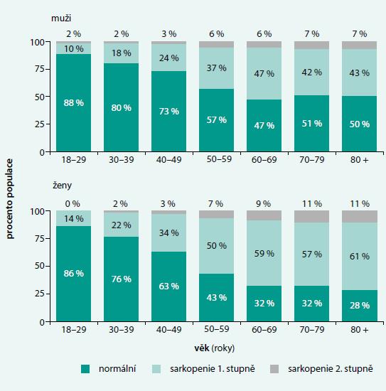 Prevalence sarkopenie v evropské populaci podle věku. Upraveno podle [7]