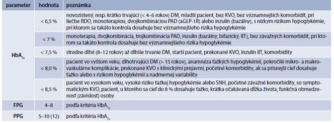 Tab. 6.9 | Odporúčania SDS pre cieľové hodnoty parametrov glykemickej kontroly
