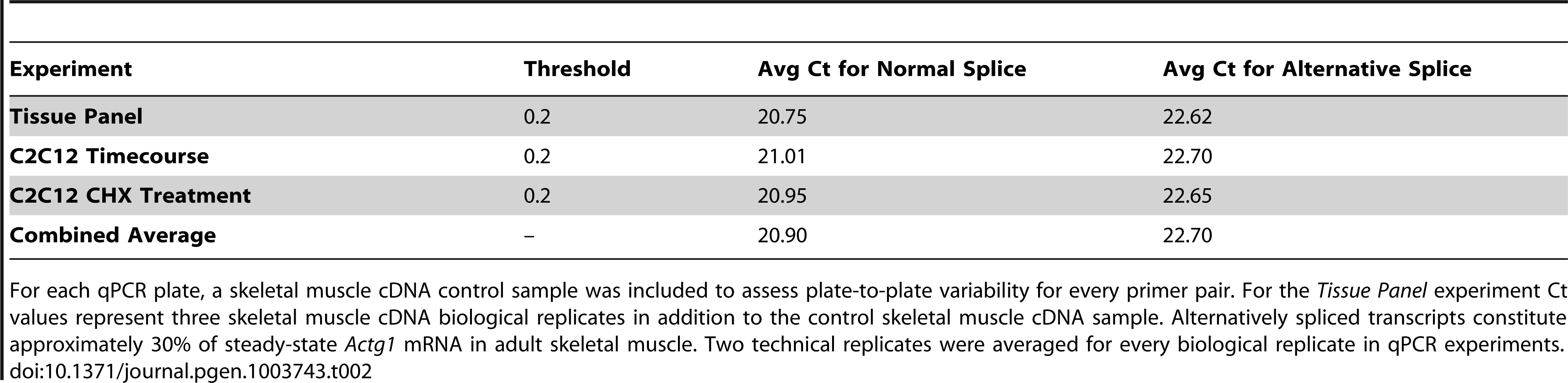 Ct values for a skeletal muscle cDNA control demonstrate no plate-to-plate variability.