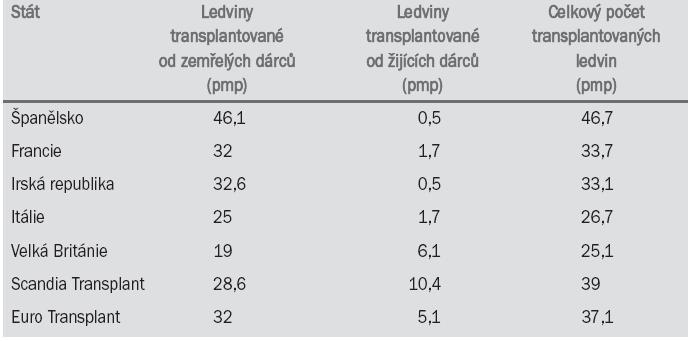Počty transplantací ledvin v roce 2001.