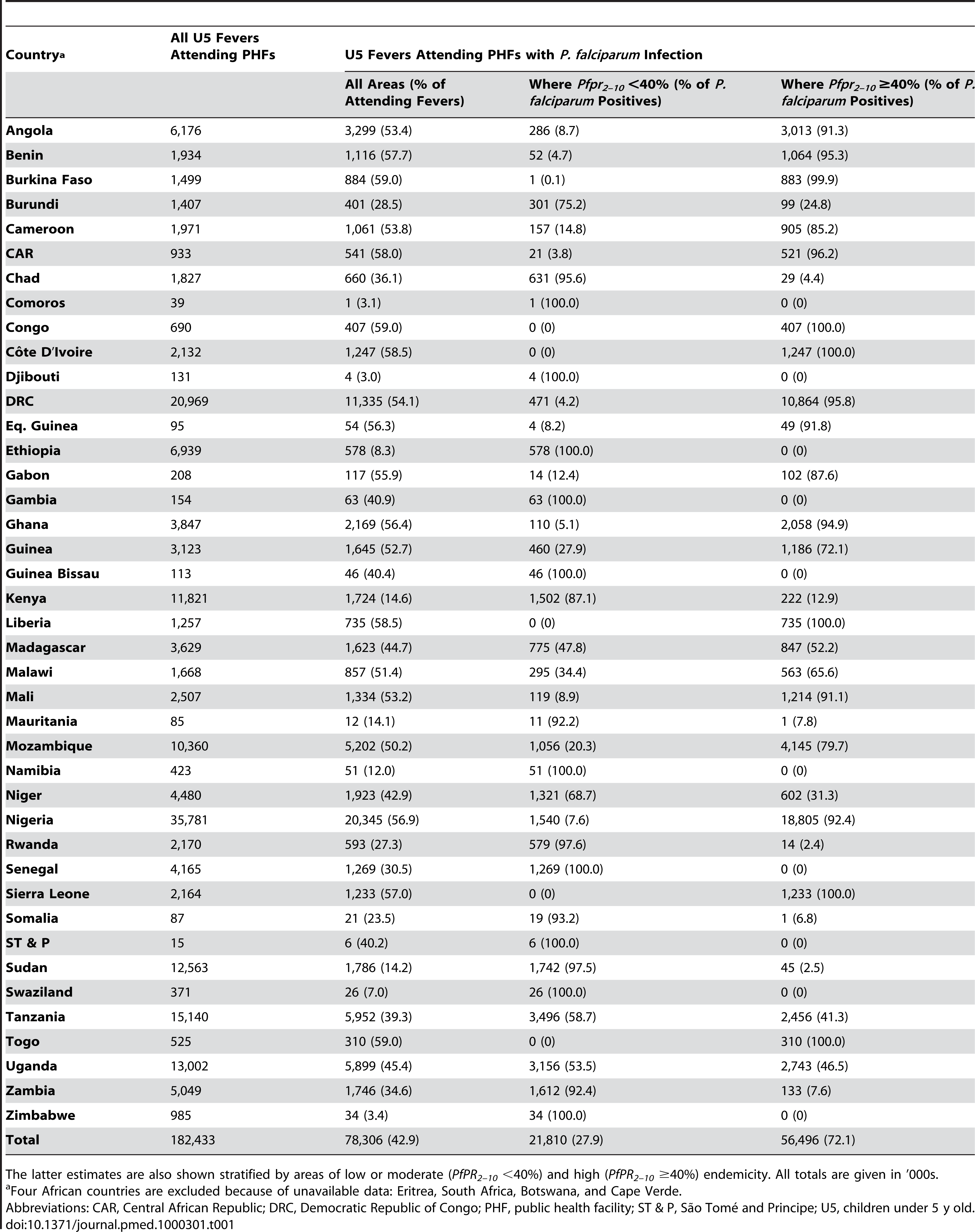 Estimated total and <i>P. falciparum</i> positive paediatric fevers attending public health facilities in Africa in 2007.