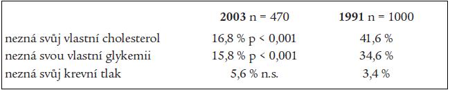 Znalosti českých lékařů a lékařek o rizikových faktorech v porovnání se stavem v roce 1991.