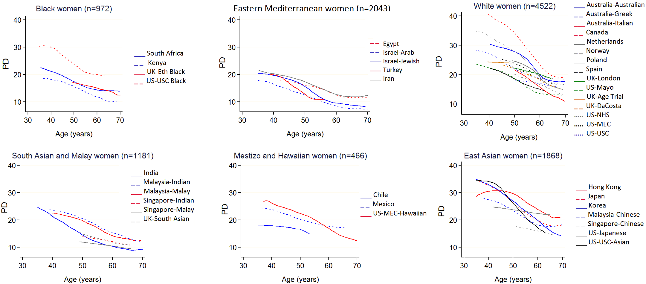 Polynomial smoothed curves of the crude association of percent mammographic density with age, for each population group within broad ethnic groups.