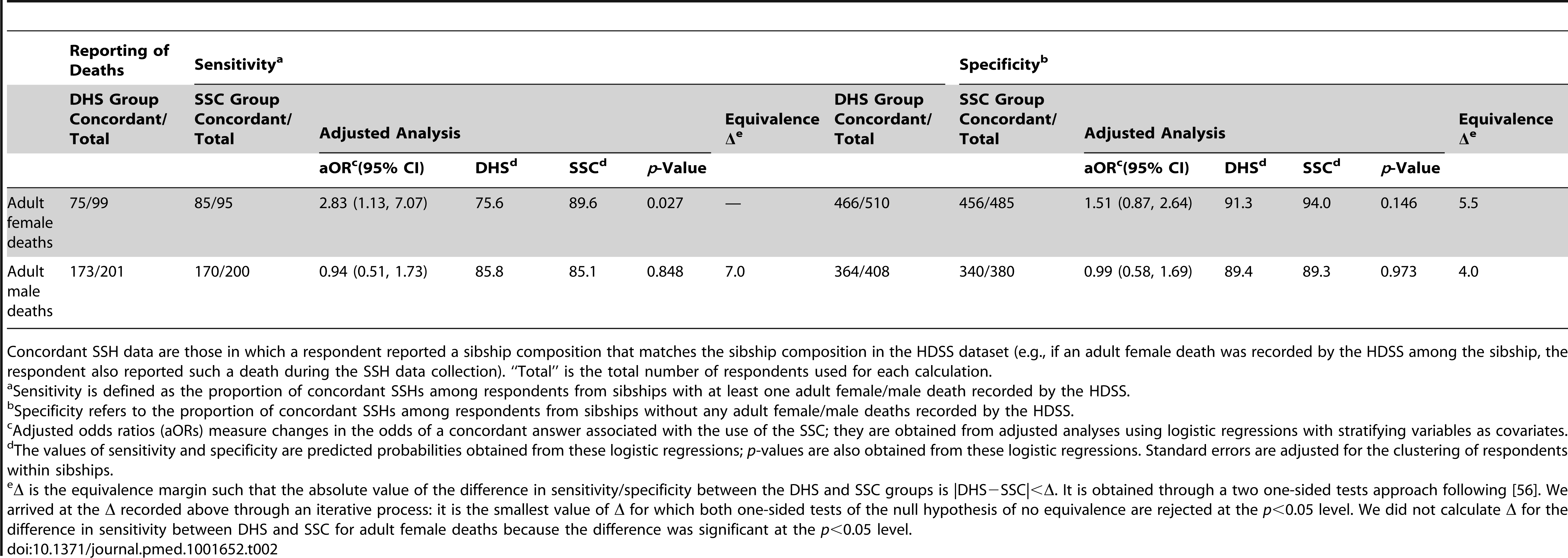 Specificity and sensitivity of SSH data, by study group.