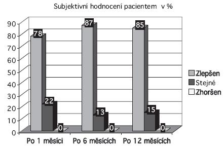 Subjektivní hodnocení pacientem.