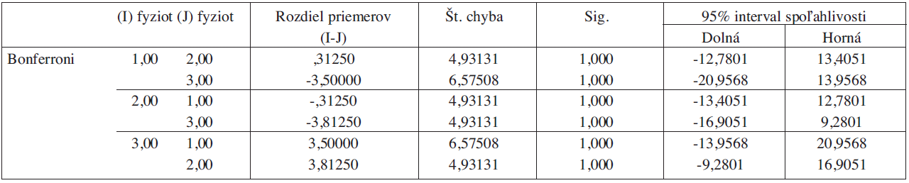 Štatistická významnosť rozdielov medzi sledovanými skupinami fyzickej podškály škály MFIS (EDSS 6,5 - 8).