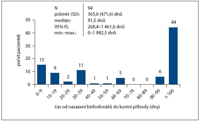 Čas od nasazení bisfosfonátů do vzniku kostní příhody.